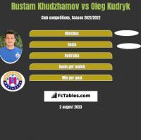 Rustam Chudżamow vs Oleg Kudryk h2h player stats