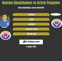 Rustam Chudżamow vs Artem Pospelov h2h player stats
