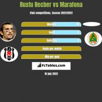 Rustu Recber vs Marafona h2h player stats
