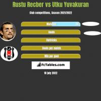 Rustu Recber vs Utku Yuvakuran h2h player stats