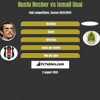 Rustu Recber vs Ismail Unal h2h player stats