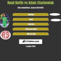 Ruud Boffin vs Adam Stachowiak h2h player stats