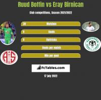 Ruud Boffin vs Eray Birnican h2h player stats