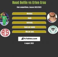 Ruud Boffin vs Erten Ersu h2h player stats