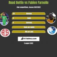 Ruud Boffin vs Fabien Farnolle h2h player stats