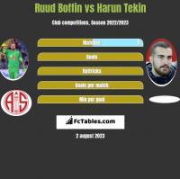 Ruud Boffin vs Harun Tekin h2h player stats