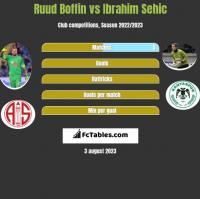 Ruud Boffin vs Ibrahim Sehić h2h player stats