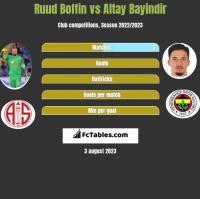 Ruud Boffin vs Altay Bayindir h2h player stats