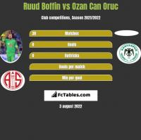 Ruud Boffin vs Ozan Can Oruc h2h player stats