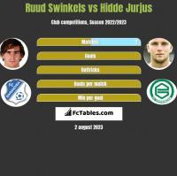 Ruud Swinkels vs Hidde Jurjus h2h player stats