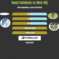 Ruud Swinkels vs Nick Olij h2h player stats