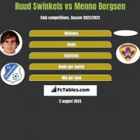 Ruud Swinkels vs Menno Bergsen h2h player stats