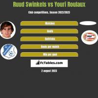 Ruud Swinkels vs Youri Roulaux h2h player stats