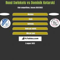 Ruud Swinkels vs Dominik Kotarski h2h player stats