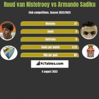 Ruud van Nistelrooy vs Armando Sadiku h2h player stats