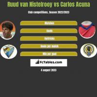 Ruud van Nistelrooy vs Carlos Acuna h2h player stats