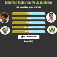 Ruud van Nistelrooy vs Juan Munoz h2h player stats