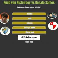Ruud van Nistelrooy vs Renato Santos h2h player stats