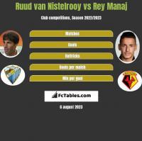 Ruud van Nistelrooy vs Rey Manaj h2h player stats