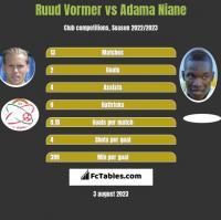 Ruud Vormer vs Adama Niane h2h player stats