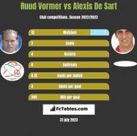 Ruud Vormer vs Alexis De Sart h2h player stats