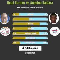 Ruud Vormer vs Amadou Haidara h2h player stats