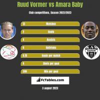 Ruud Vormer vs Amara Baby h2h player stats