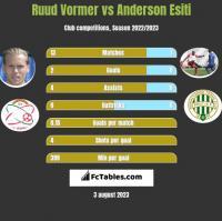 Ruud Vormer vs Anderson Esiti h2h player stats