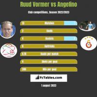 Ruud Vormer vs Angelino h2h player stats