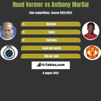 Ruud Vormer vs Anthony Martial h2h player stats