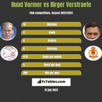 Ruud Vormer vs Birger Verstraete h2h player stats
