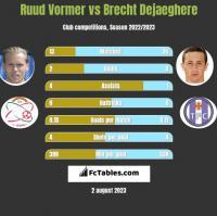Ruud Vormer vs Brecht Dejaeghere h2h player stats