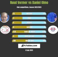 Ruud Vormer vs Daniel Olmo h2h player stats