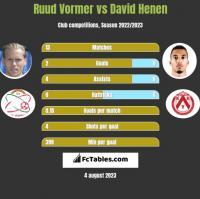 Ruud Vormer vs David Henen h2h player stats