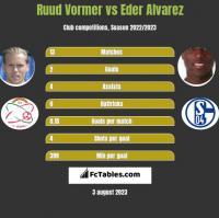 Ruud Vormer vs Eder Alvarez h2h player stats