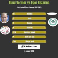 Ruud Vormer vs Egor Nazarina h2h player stats