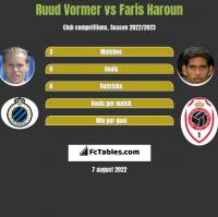 Ruud Vormer vs Faris Haroun h2h player stats