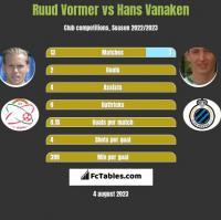 Ruud Vormer vs Hans Vanaken h2h player stats