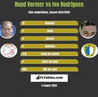 Ruud Vormer vs Ivo Rodrigues h2h player stats