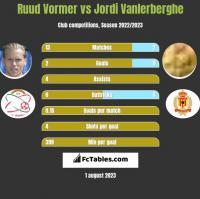Ruud Vormer vs Jordi Vanlerberghe h2h player stats