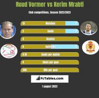 Ruud Vormer vs Kerim Mrabti h2h player stats