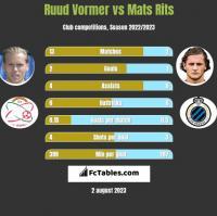 Ruud Vormer vs Mats Rits h2h player stats