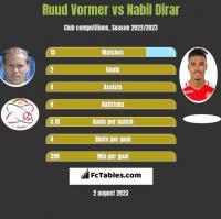 Ruud Vormer vs Nabil Dirar h2h player stats
