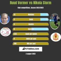 Ruud Vormer vs Nikola Storm h2h player stats