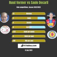 Ruud Vormer vs Saulo Decarli h2h player stats