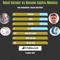 Ruud Vormer vs Alessio Castro-Montes h2h player stats