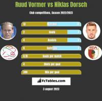 Ruud Vormer vs Niklas Dorsch h2h player stats