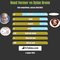 Ruud Vormer vs Dylan Bronn h2h player stats