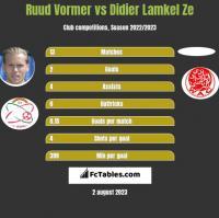 Ruud Vormer vs Didier Lamkel Ze h2h player stats