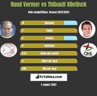 Ruud Vormer vs Thibault Vlietinck h2h player stats